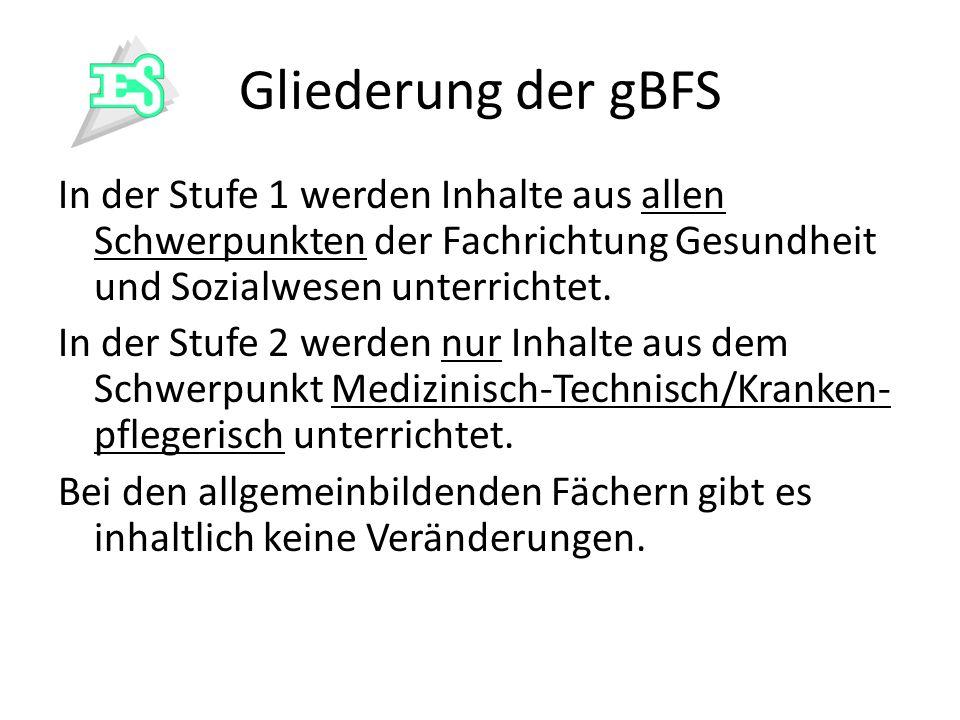 Gliederung der gBFS