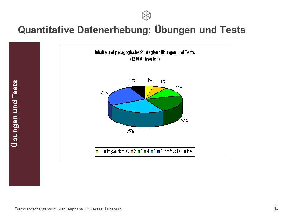 Quantitative Datenerhebung: Übungen und Tests