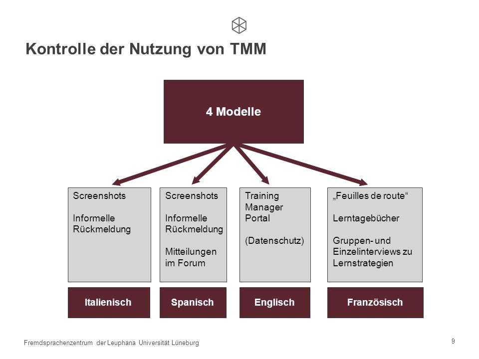 Kontrolle der Nutzung von TMM