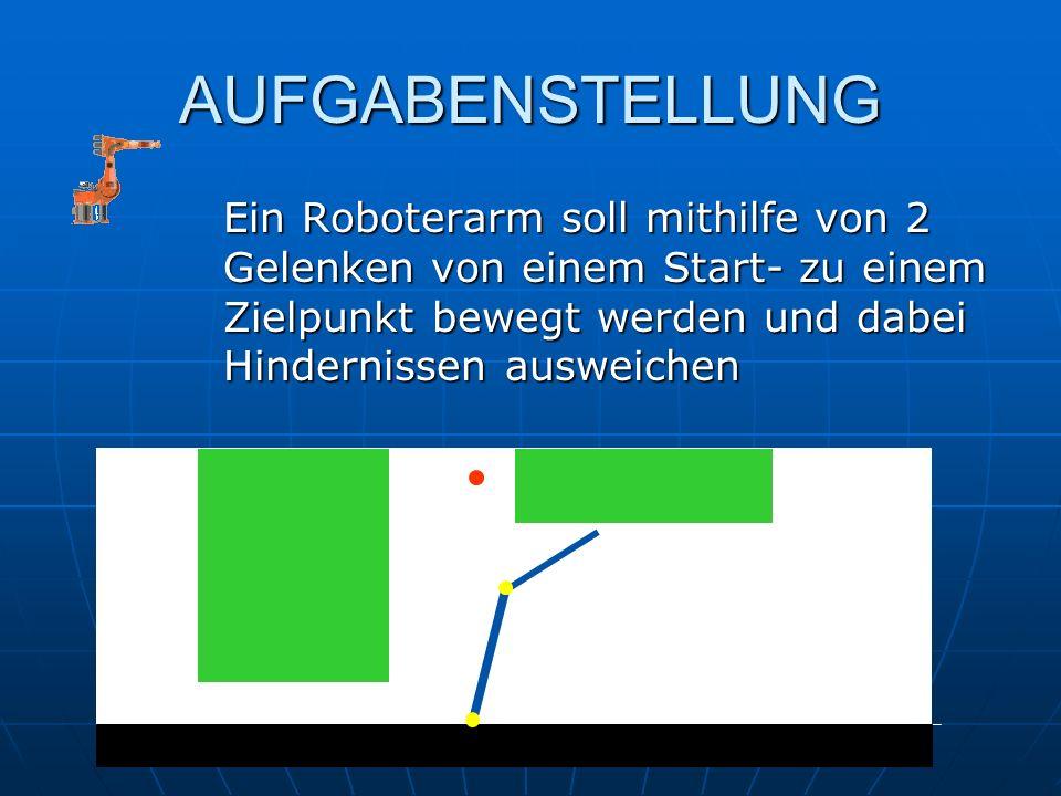 AUFGABENSTELLUNG Ein Roboterarm soll mithilfe von 2 Gelenken von einem Start- zu einem Zielpunkt bewegt werden und dabei Hindernissen ausweichen.