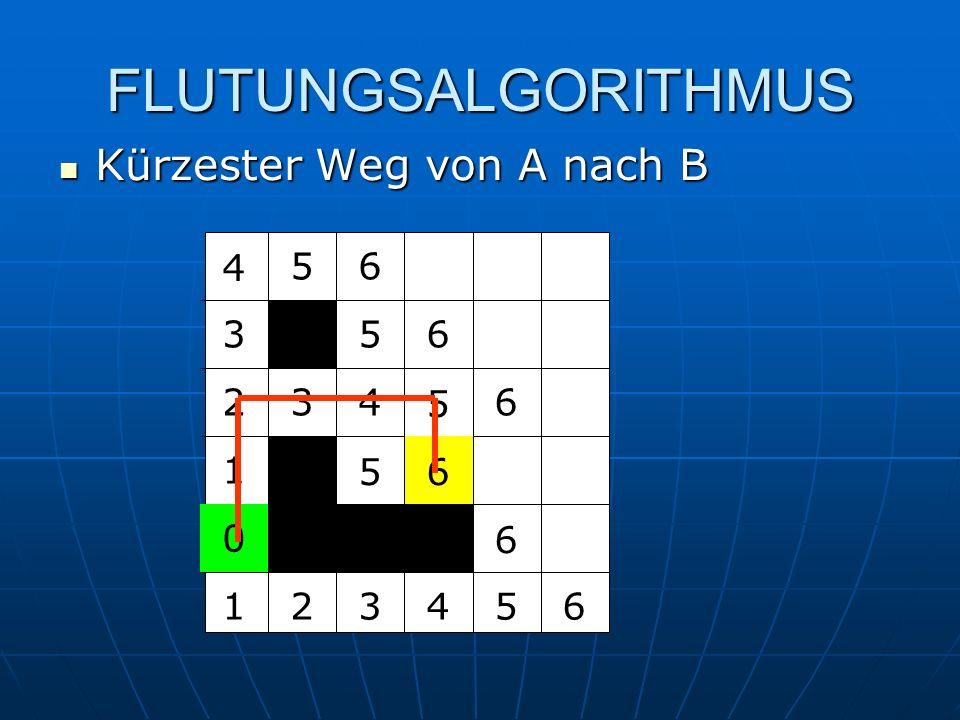 FLUTUNGSALGORITHMUS Kürzester Weg von A nach B 4 5 6 3 5 6 2 3 4 5 6 1