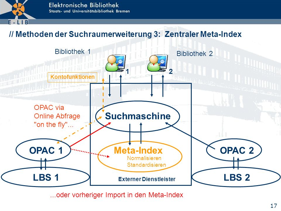 LBS 1 OPAC 1 Suchmaschine Meta-Index LBS 2 OPAC 2