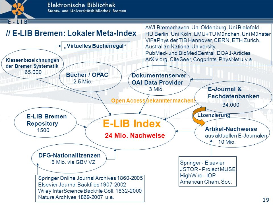 E-LIB Index // E-LIB Bremen: Lokaler Meta-Index 3 Mio.