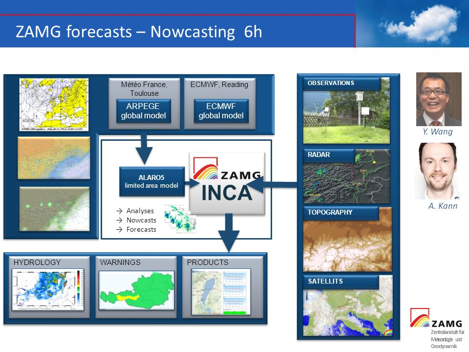INCA ZAMG forecasts – Nowcasting 6h Y. Wang A. Kann ECMWF global model