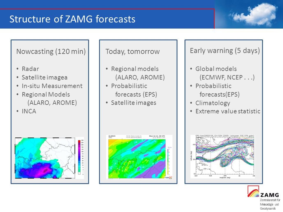 Structure of ZAMG forecasts