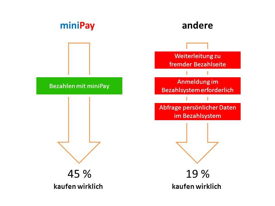 45 % 19 % miniPay andere kaufen wirklich kaufen wirklich
