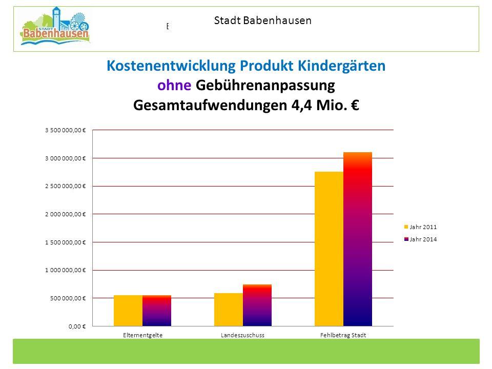 Stadt Babenhausen Kostenentwicklung Produkt Kindergärten ohne Gebührenanpassung Gesamtaufwendungen 4,4 Mio.