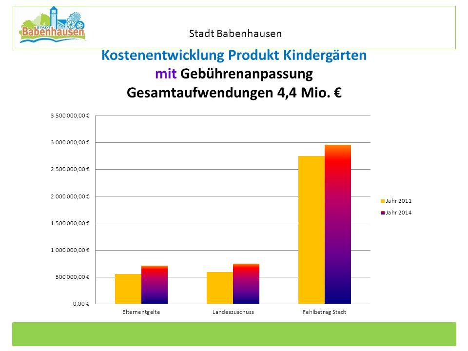 Stadt Babenhausen Kostenentwicklung Produkt Kindergärten mit Gebührenanpassung Gesamtaufwendungen 4,4 Mio.