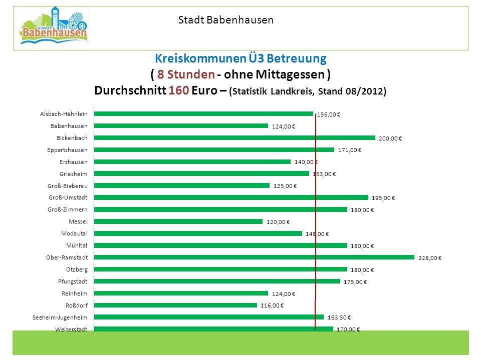 Stadt Babenhausen Kreiskommunen Ü3 Betreuung ( 8 Stunden - ohne Mittagessen ) Durchschnitt 160 Euro – (Statistik Landkreis, Stand 08/2012)