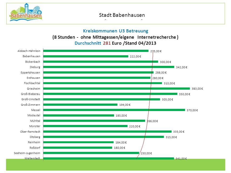 Stadt Babenhausen Kreiskommunen U3 Betreuung (8 Stunden - ohne Mittagessen/eigene Internetrecherche ) Durchschnitt 281 Euro /Stand 04/2013.