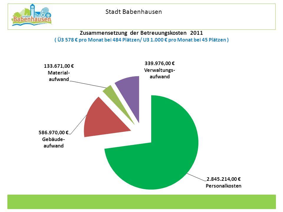 Stadt Babenhausen Zusammensetzung der Betreuungskosten 2011 ( Ü3 578 € pro Monat bei 484 Plätzen/ U3 1.000 € pro Monat bei 45 Plätzen )