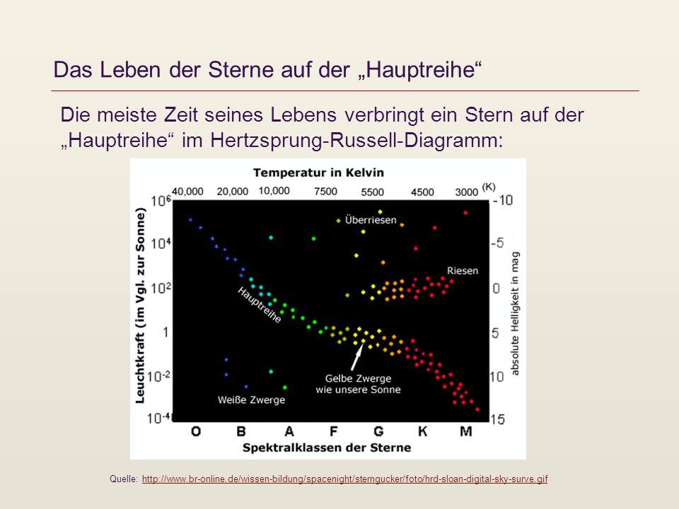 """Das Leben der Sterne auf der """"Hauptreihe"""