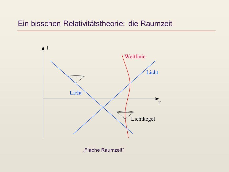 Ein bisschen Relativitätstheorie: die Raumzeit