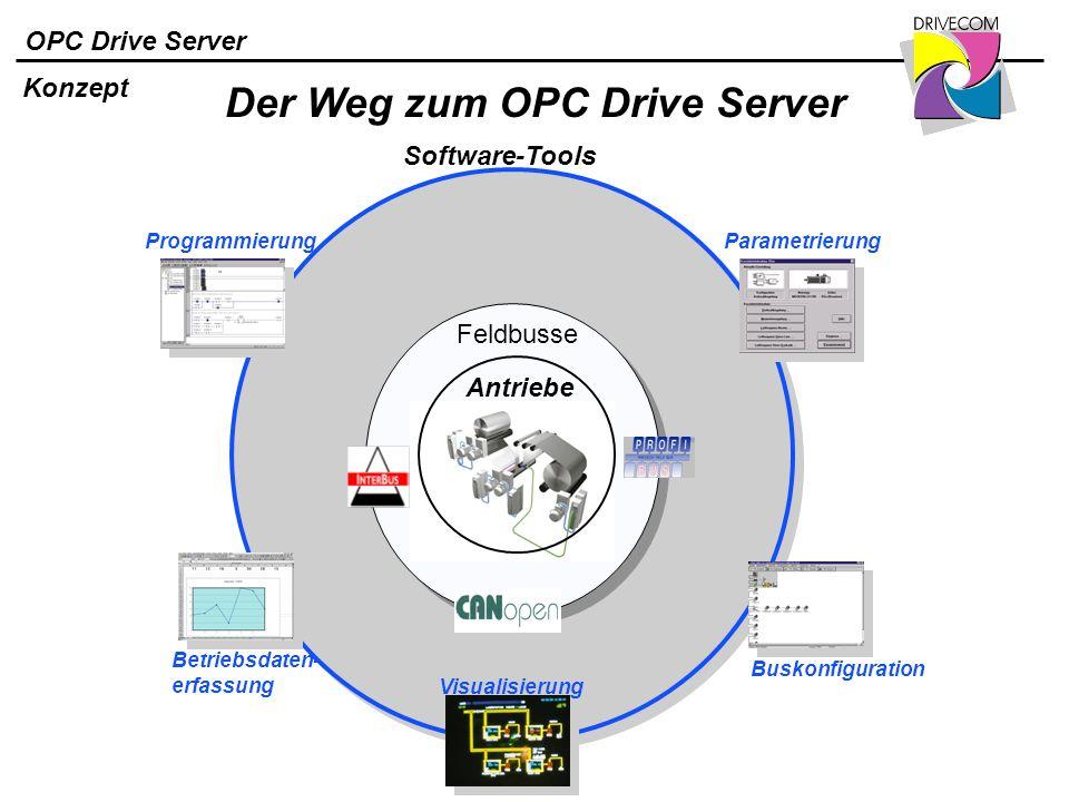 Der Weg zum OPC Drive Server