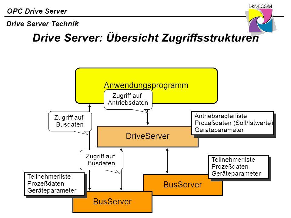 Drive Server: Übersicht Zugriffsstrukturen