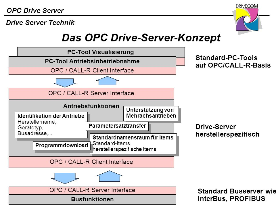 Das OPC Drive-Server-Konzept