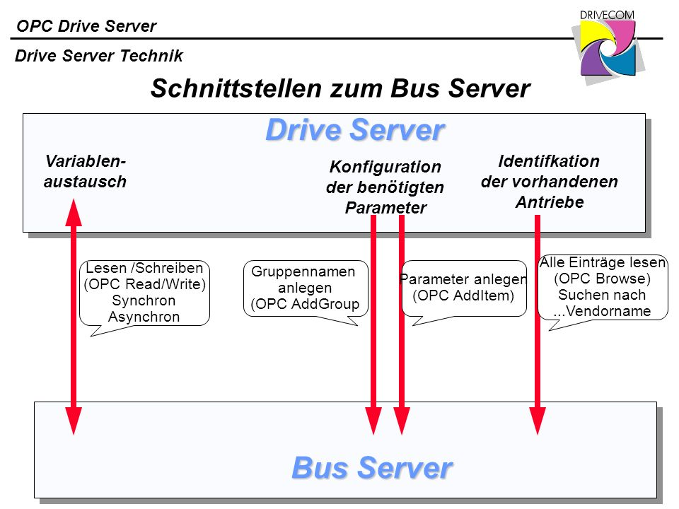 Schnittstellen zum Bus Server