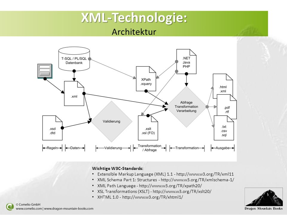 XML-Technologie: Architektur