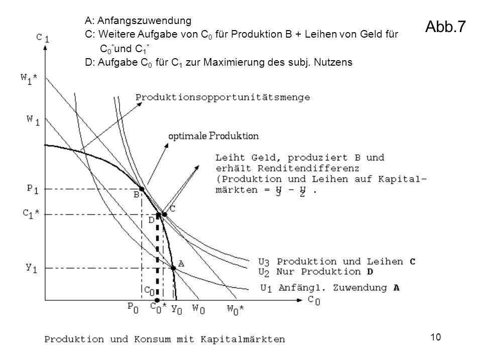Abb.7 A: Anfangszuwendung