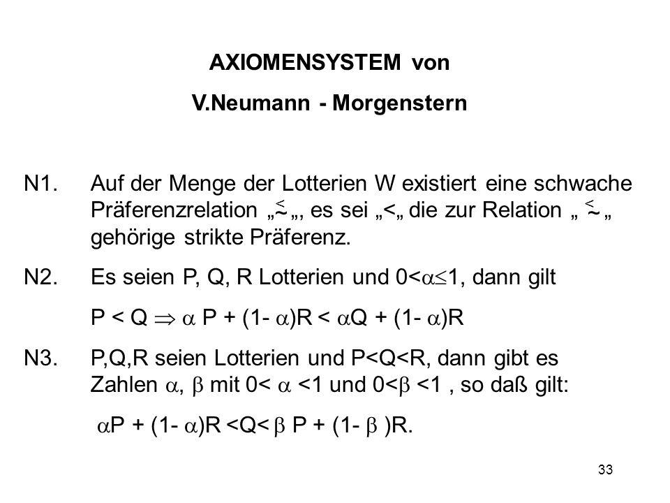 V.Neumann - Morgenstern