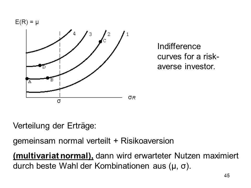 Indifference curves for a risk-averse investor.