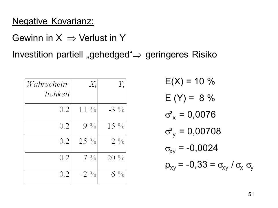 """Negative Kovarianz: Gewinn in X  Verlust in Y. Investition partiell """"gehedged  geringeres Risiko."""