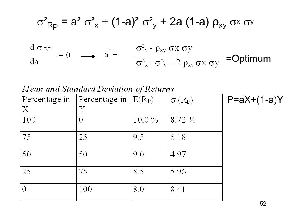 ²RP = a² ²x + (1-a)² ²y + 2a (1-a) ρxy x y