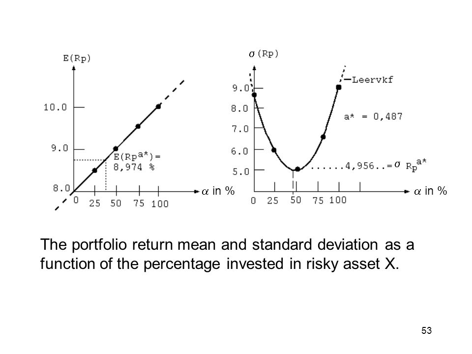    in %  in % The portfolio return mean and standard deviation as a function of the percentage invested in risky asset X.