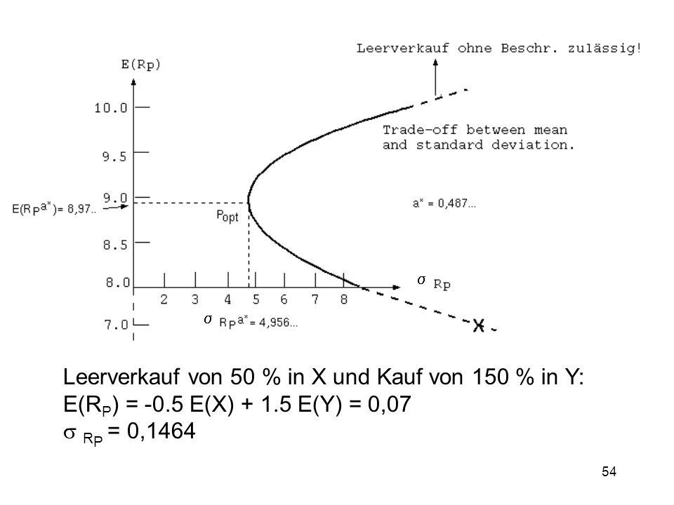   Leerverkauf von 50 % in X und Kauf von 150 % in Y: E(RP) = -0.5 E(X) + 1.5 E(Y) = 0,07.
