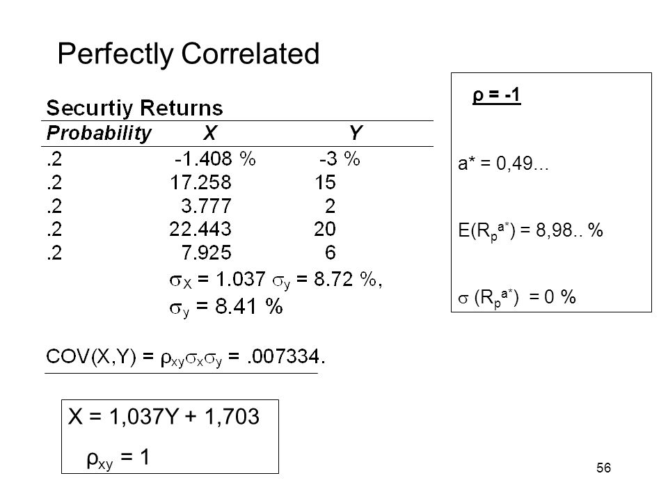 Perfectly Correlated ρ = -1 X = 1,037Y + 1,703 ρxy = 1 a* = 0,49...