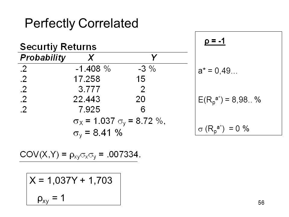 Perfectly Correlated ρ = -1 X = 1,037Y + 1,703 ρxy = 1 a* = 0,49...