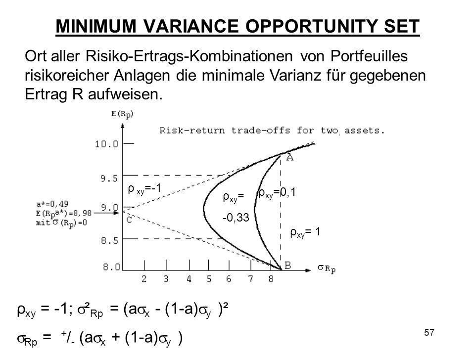 MINIMUM VARIANCE OPPORTUNITY SET