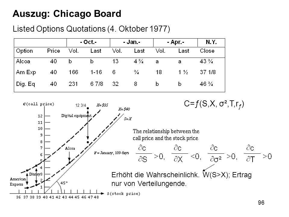 Auszug: Chicago Board Listed Options Quotations (4. Oktober 1977)