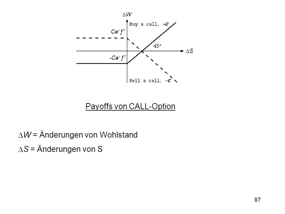 Payoffs von CALL-Option
