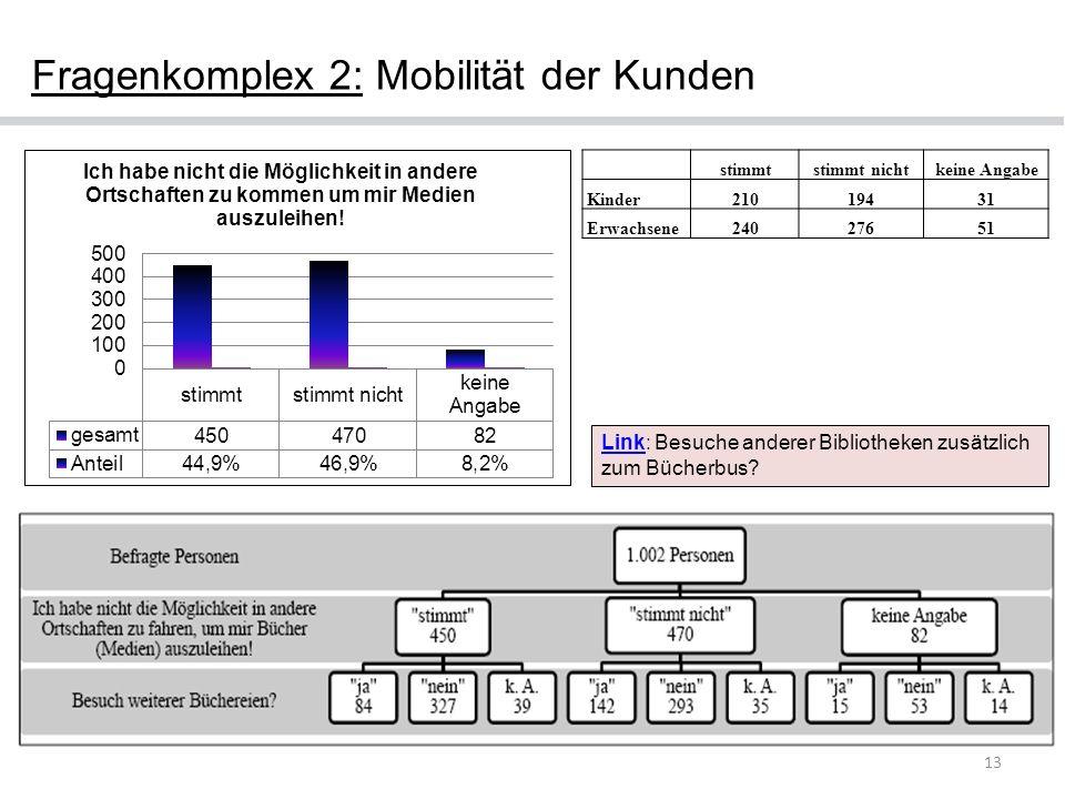 Fragenkomplex 2: Mobilität der Kunden