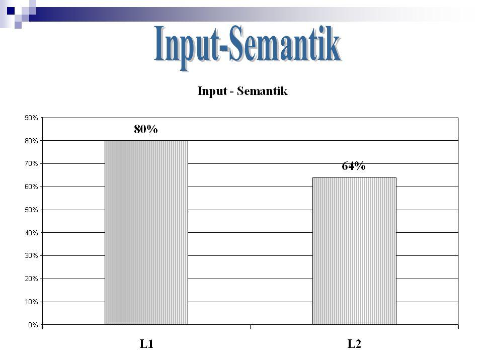 Input-Semantik