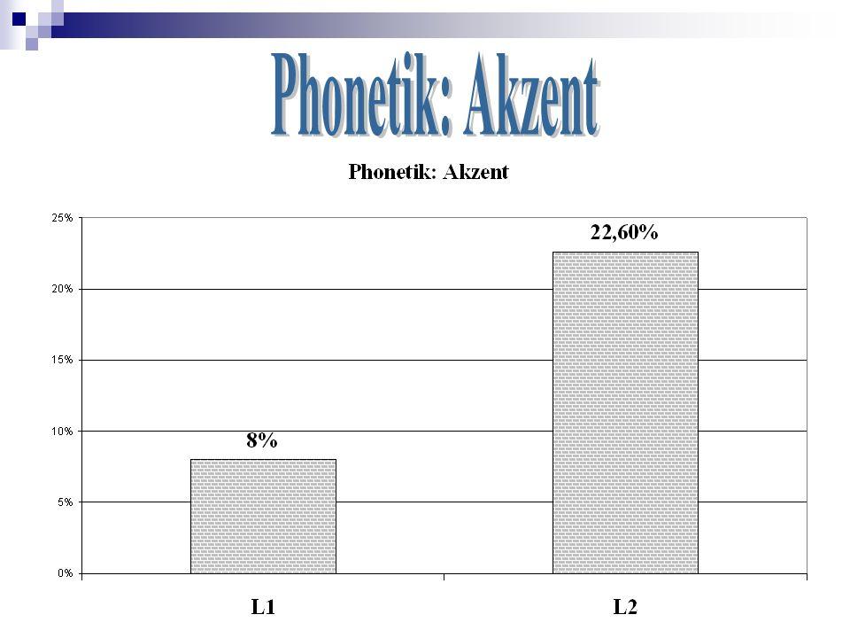 Phonetik: Akzent