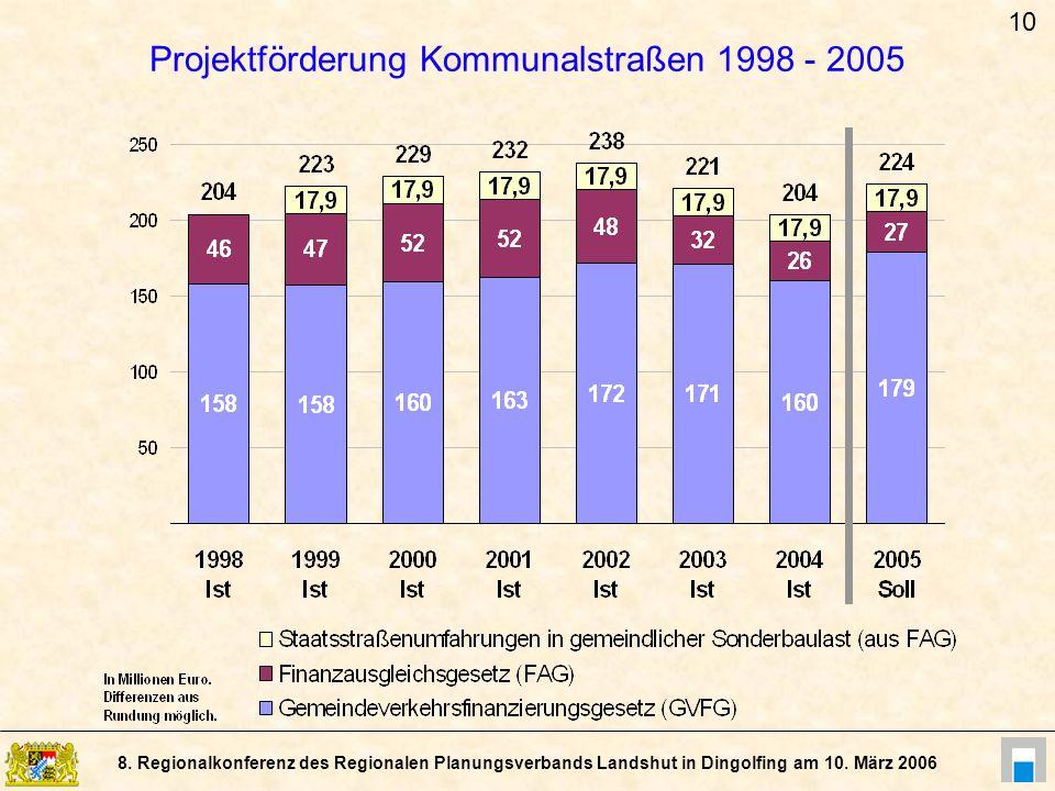 Projektförderung Kommunalstraßen 1998 - 2005