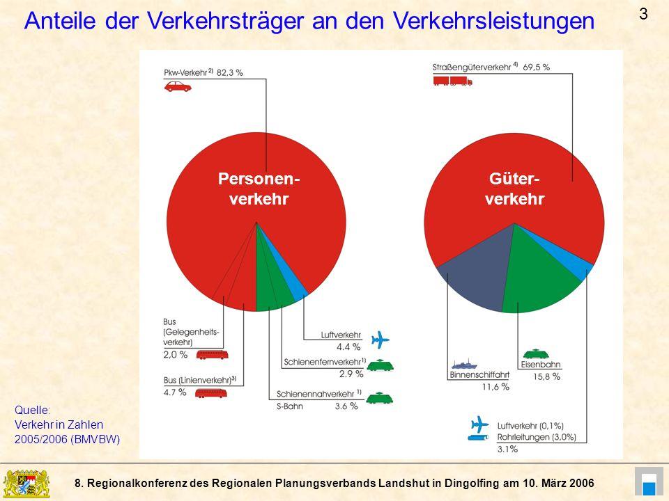 Anteile der Verkehrsträger an den Verkehrsleistungen
