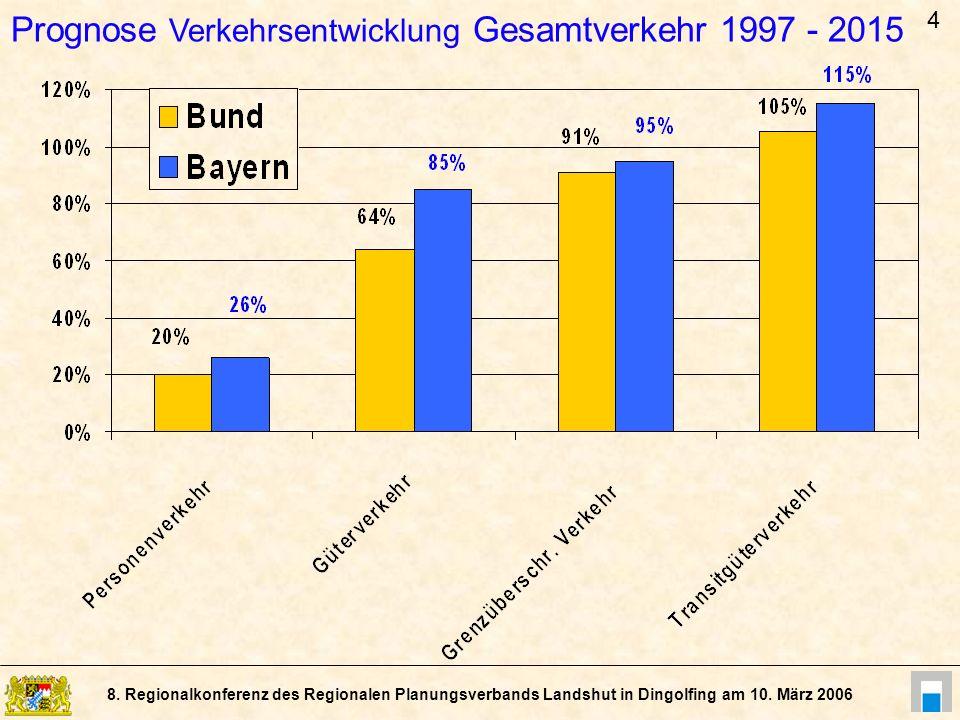 Prognose Verkehrsentwicklung Gesamtverkehr 1997 - 2015