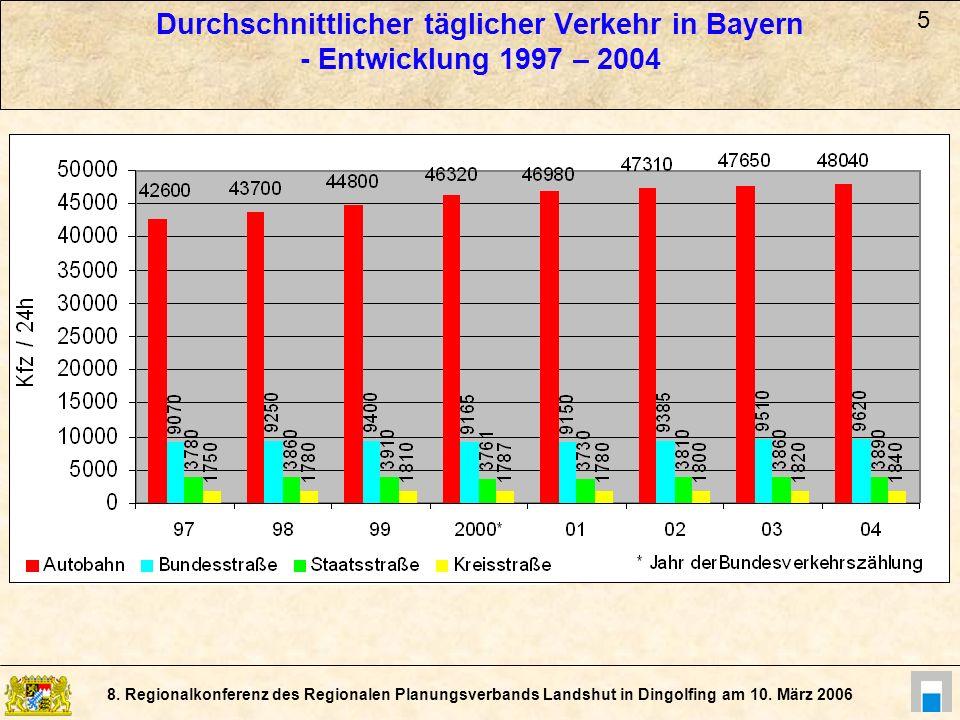 Durchschnittlicher täglicher Verkehr in Bayern - Entwicklung 1997 – 2004