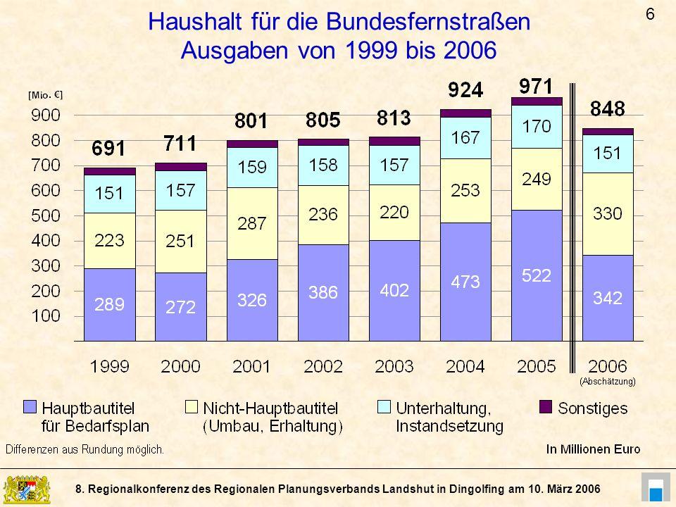 Haushalt für die Bundesfernstraßen