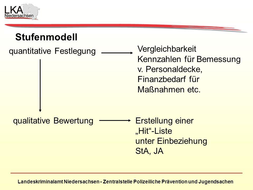 Stufenmodell Vergleichbarkeit