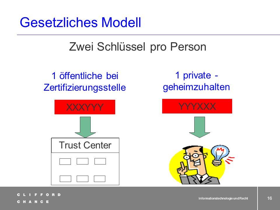 Gesetzliches Modell Zwei Schlüssel pro Person