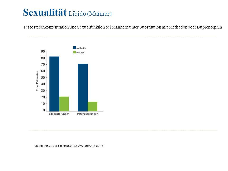 Sexualität Libido (Männer)
