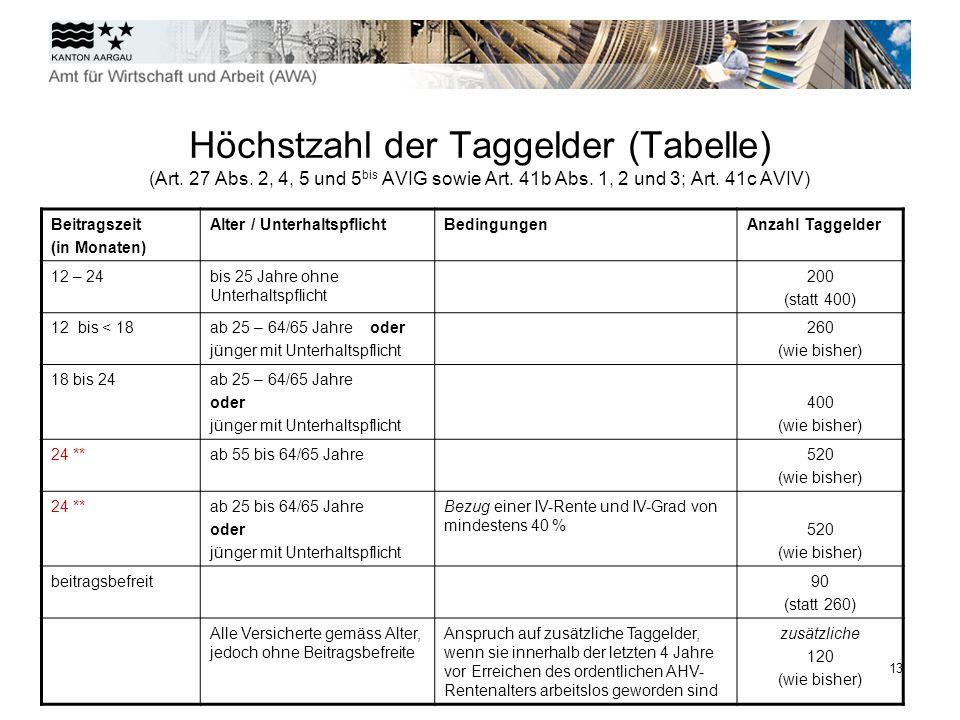 Höchstzahl der Taggelder (Tabelle) (Art. 27 Abs