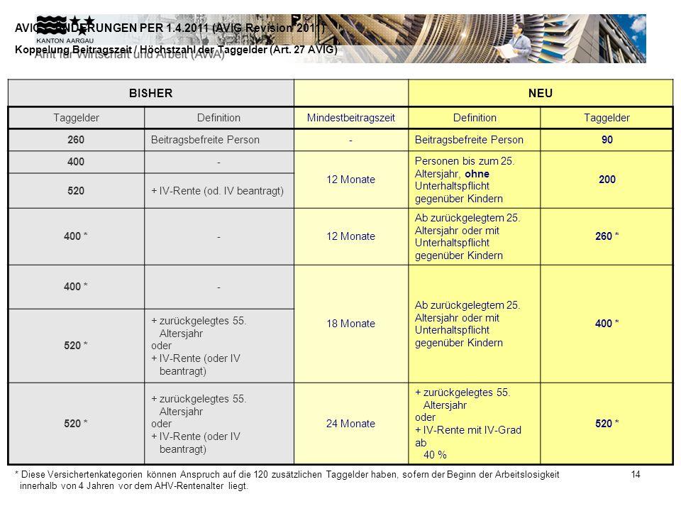 AVIG – ÄNDERUNGEN PER 1.4.2011 (AVIG Revision 2011)