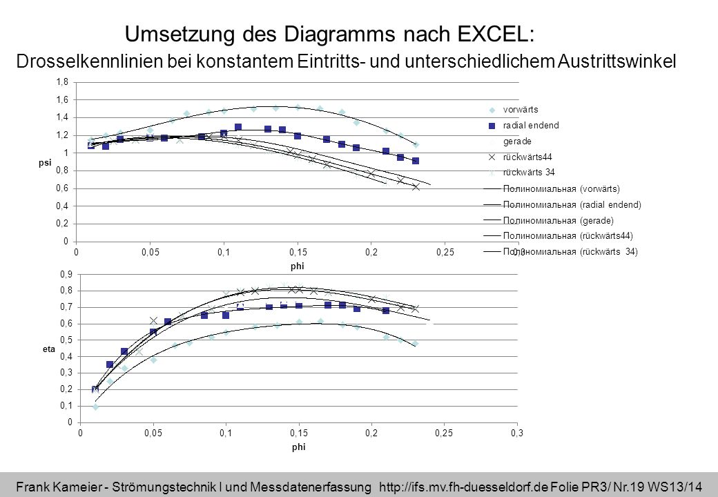 Umsetzung des Diagramms nach EXCEL: