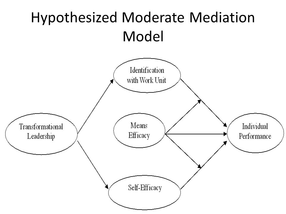 Hypothesized Moderate Mediation Model