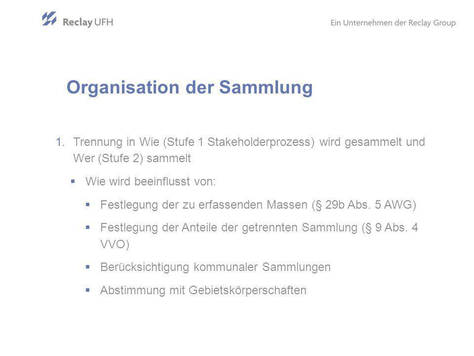 Organisation der Sammlung